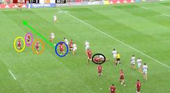 Stephen Archer (black circle) has just played a Furlong-esque pass out the back, which puts Carbery into space. He immediately gets his head up and identifies the space (green) wide on the left, where Scannell (orange) and Hanrahan (yellow) link well. Dave Kilcoyne (purple) runs a clever decoy line, while out of shot, Tommy O'Donnell and Arno Botha have held the width