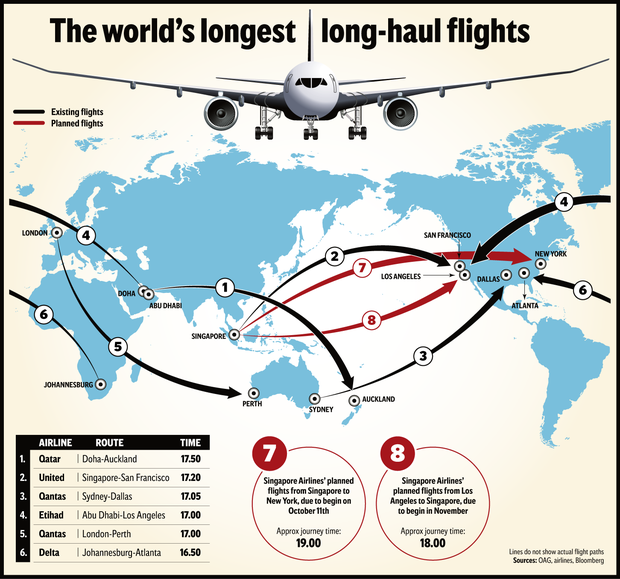Super long haul takes off again: even with oil prices hitting $80