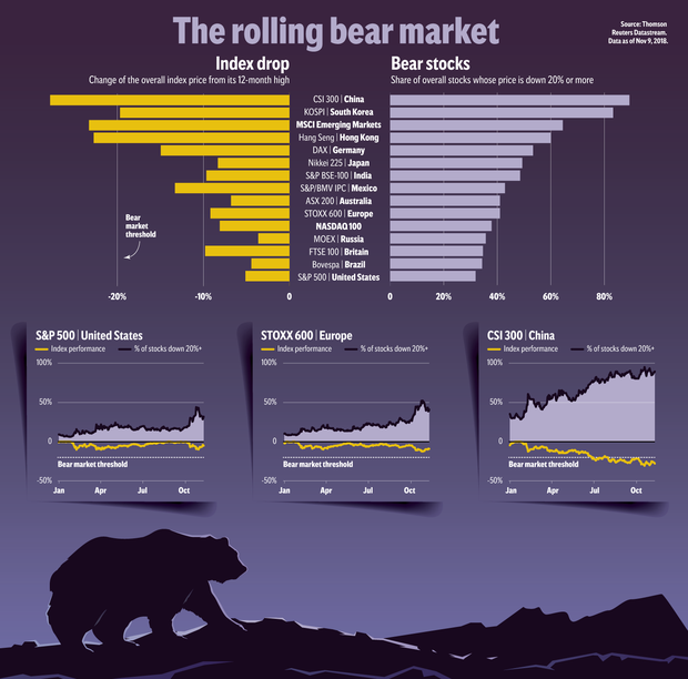 Bull ran: why more stock markets around the world are falling
