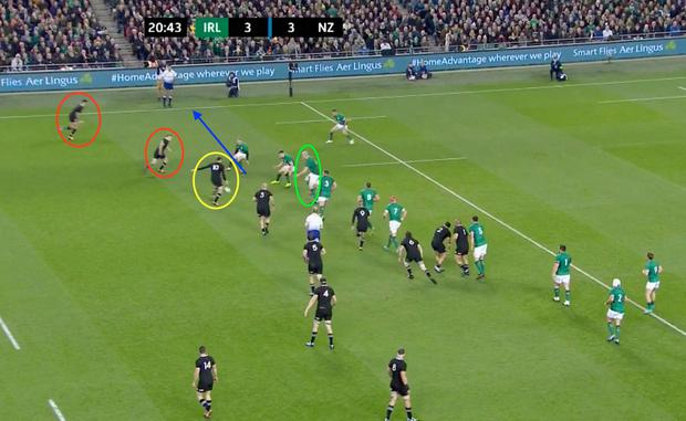 Devin Toner, Garry Ringrose and Keith Earls shoot off the line to shut down Barrett (yellow). If the out-half had gotten his head up earlier, he could have moved the ball wide for Damian McKenzie and Rieko Ioane (red) on his outside. Instead he kicks, which Toner (green) blocks