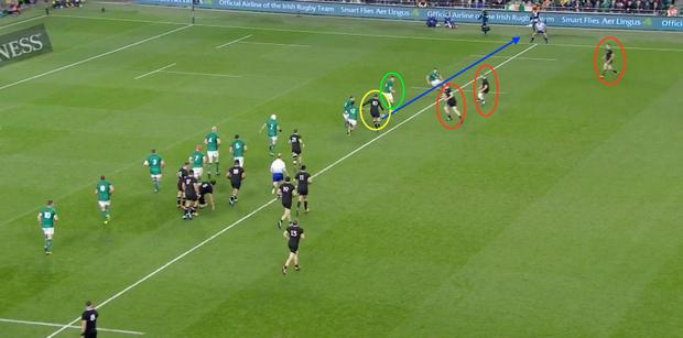 Later in the second half (image 3), Barrett (yellow) was again guilty of butchering an overlap by kicking in behind. The All Blacks have a three-on-two overlap (red) and if Barrett puts the ball through the hands, Ben Smith scores in the corner. Instead, Peter O'Mahony (green) gets back to miraculously snatch the ball from Smith's grasp
