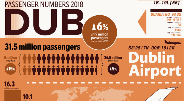 Dublin Airport flying high: passenger numbers soar to record thanks to new routes and hub boom