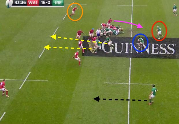 Ireland launch a dummy switch off the scrum with Conor Murray playing the ball back to Bundee Aki (blue), who stepped in as first receiver with Ringrose (red) arcing on his outside. Murray and Sexton (yellow) have set off on two ambitious support lines in the hope that Ireland will make the line-break. Jacob Stockdale (black) shows a bit of animation on the left wing, which is enough to keep Liam Williams occupied, but the Welsh defence are well prepared for the switch. Davies (orange) sweeps around, while Josh Navidi (pink) does really well to read the play as he shoots off the line to close down Ringrose.
