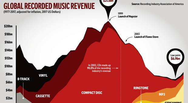 New hit record: Vinyl and Spotify help reverse music industry decline