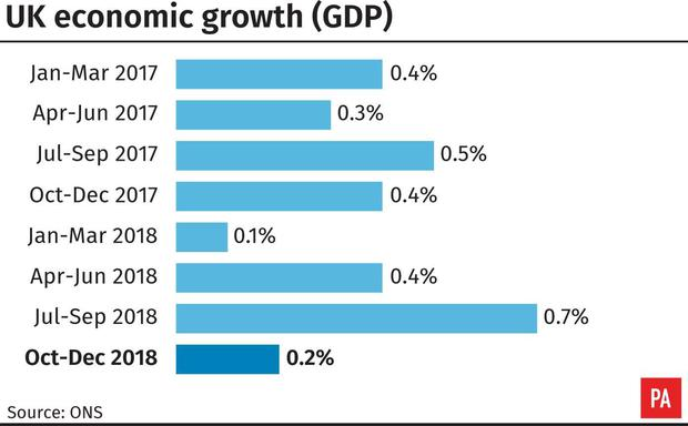 Economic growth in 2018 confirmed as weakest since 2012