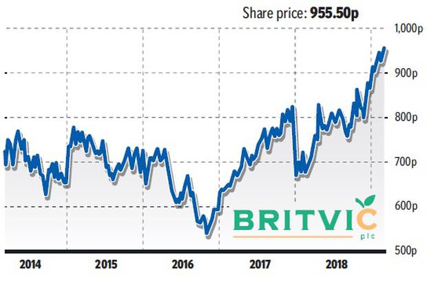 Bubbling up: Shares hit record high for soft drinks giant