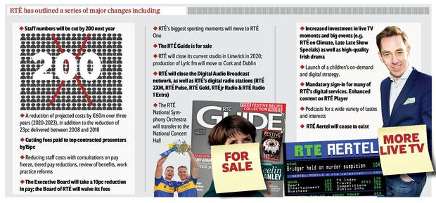 Graphic of RTE cuts
