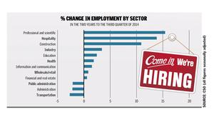 % change in employment by sector