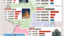 <a href='http://cdn3.independent.ie/incoming/article29451460.ece/binary/28HOUSEPRICES.png' target='_blank'>Click to see a bigger version  of the graphic</a>