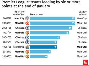Premier League: teams leading by six or more points at the end of January. See story SOCCER Liverpool Advantage. Editable versions of this graphic are available via PA Graphics or your account manager. Infographic by PA Graphics.
