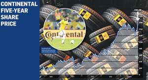 Continental's share price