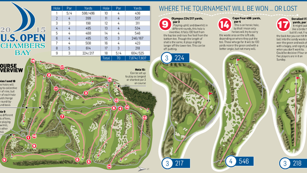 <a href='http://cdn4.independent.ie/incoming/article31311280.ece/e341e/binary/GOLF-US-Open-2015.png' target='_blank'>Click to see a bigger version of the graphic</a>