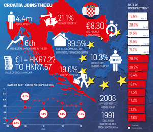 <a href='http://cdn4.independent.ie/incoming/article29389101.ece/binary/croatia-eu.PNG' target='_blank'>Click to see a bigger version of the graphic</a>