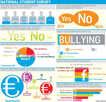 <a href='http://cdn2.independent.ie/irish-news/article29388874.ece/binary/survey.jpg' target='_blank'>Click to see a bigger version of the graphic</a>
