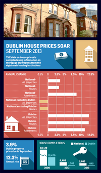 <a href='http://cdn1.independent.ie/irish-news/article29709923.ece/binary/HOUSE-prices-cso-Oct-13.png' target='_blank'>Click to see a bigger version of the graphic</a>