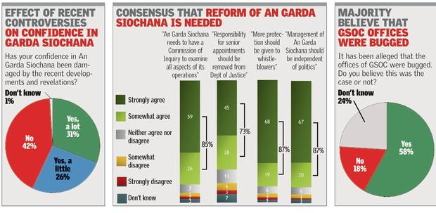Sunday Independent/Millward Brown poll results