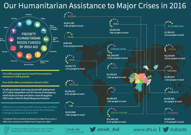 Infographic on Irish aid provided in 2016