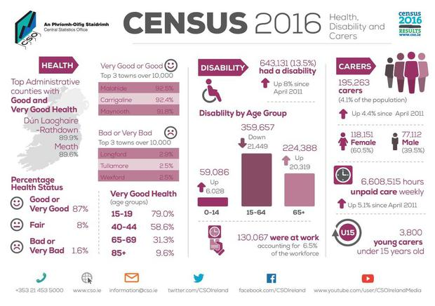 CSO figures on health, disability and carers