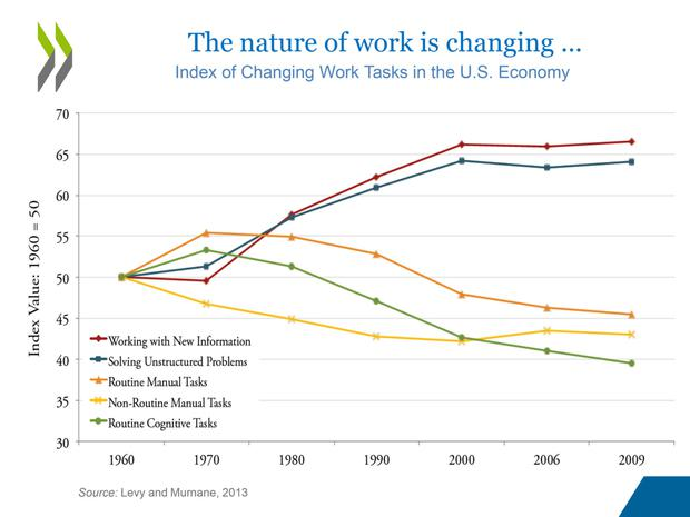 Graphic on how the nature of work is changing.