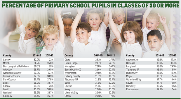 <a href='http://cdn2.independent.ie/irish-news/education/article31120155.ece/03cc6/binary/NEWS-class-sizes.png' target='_blank'>Click to see a bigger version of the graphic</a>