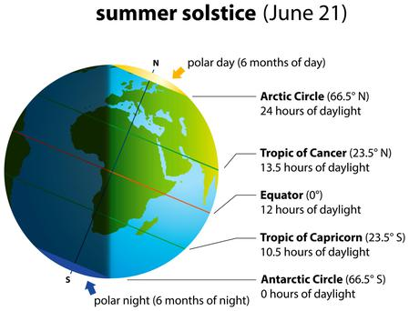 The Summer Solstice explained (Click to view full graphic)