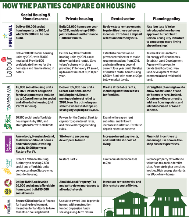 How the parties compare on housing
