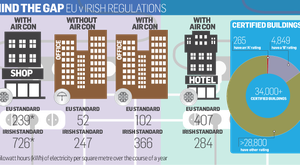 EU vs Irish regulations
