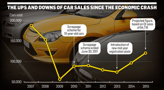 <a href='http://cdn4.independent.ie/irish-news/news/article31136967.ece/2e646/binary/NEWS-car-sales.png' target='_blank'>Click to see a bigger version of the graphic</a>