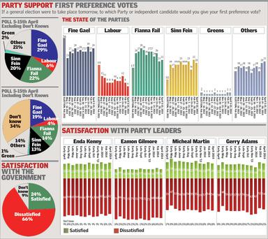 Source: Sunday Independent Millward Brown poll