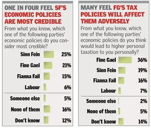 Sunday Independent/Millward Brown poll