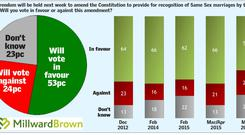 Sunday Independent/Millward Brown opinion poll