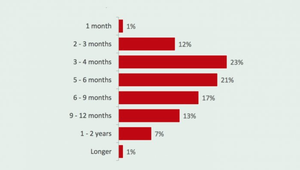 'How long do you think it will be before the situation returns to normal?' Visitor responses from Fáilte Ireland's consumer sentiment research
