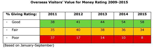 Overseas visitors' value-for-money ratings in Ireland, 2009-2015. Source: Fáilte Ireland