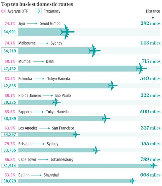 Top 10 busiest domestic routes. Source: Telegraph Travel