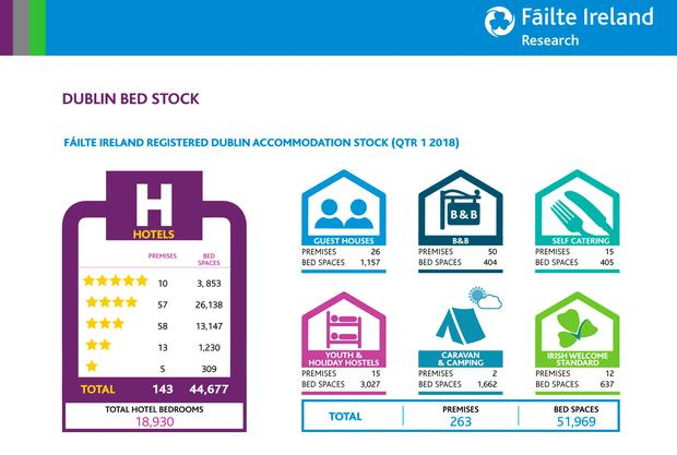 Fáilte Ireland figures on Dublin hotels