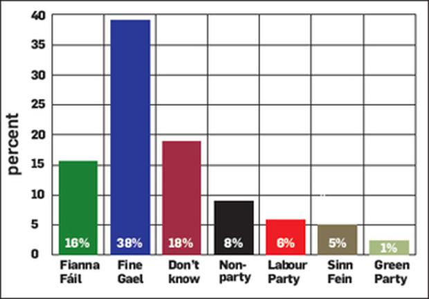 Punchestown election poll: Results from the survey of 436 Farm Machinery Show visitors