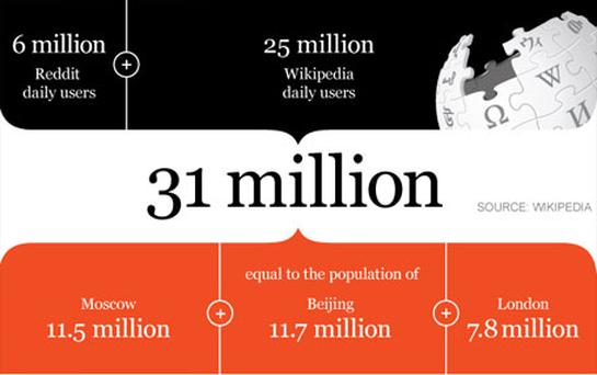 Wikipedia and Reddit have a huge daily audience, equivalent to the population of three of the world's largest cities checking the site every day