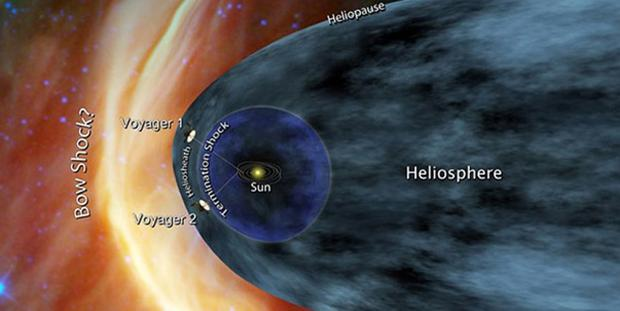 Voyager 1 and Voyager 2 at the edge of the solar system