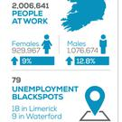 According to the census results, Louth with an unemployment rate of 16.7% is now ranked fourth in the top five areas of unemployment in the country behind Longford, Donegal and Carlow
