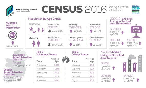 The latest census results show that the average age in Louth is rising and now stands at 36.4 years