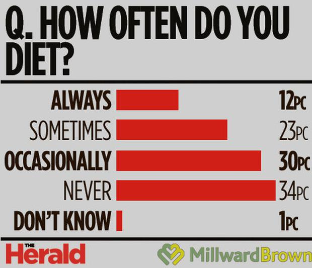 diets graphic