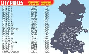 House prices in the city