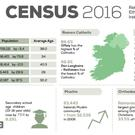 The main points of the Census 2016 findings on Religion. Infographic by the Central Statistics Office