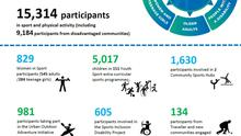 Sports Partnership has supported over 15,000 participation places locally