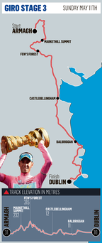 <a href='http://cdn2.independent.ie/sport/article29642946.ece/binary/SPORT-giro-map.png' target='_blank'>Click to see a bigger version of the graphic</a>
