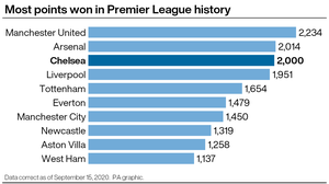 Chelsea joined the Premier League's 2,000 club on Monday (PA graphic)