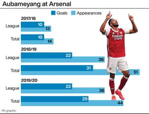 Pierre-Emerick Aubameyang's scoring record in first three campaigns for Arsenal (PA Graphics)
