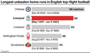 Liverpool saw the top flight's second-longest unbeaten home run ever ended by Burnley (PA graphic)