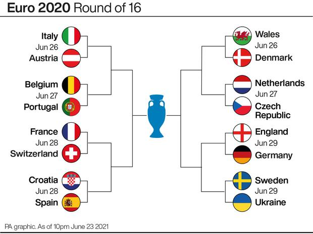 How the last 16 at Euro 2020 shapes up (PA Graphics)