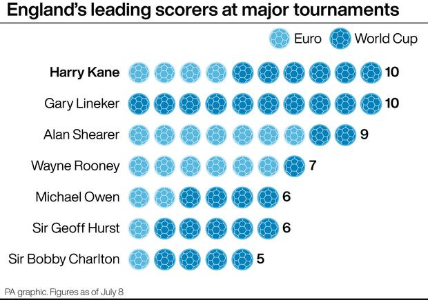 Harry Kane joined Gary Lineker at the top of illustrious list (PA chart)
